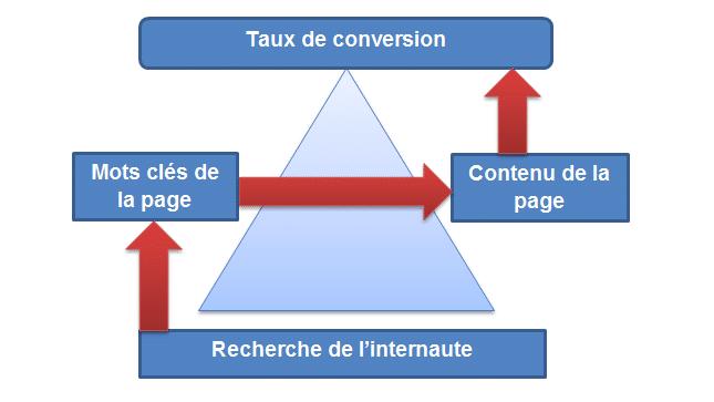 Comment améliorer ses taux de conversions ? 3
