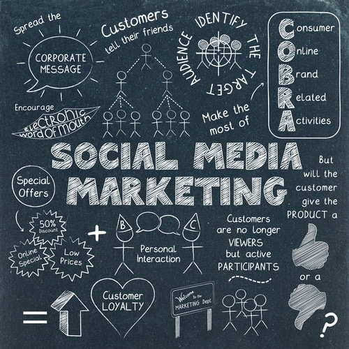 Stratégie social media marketing efficace