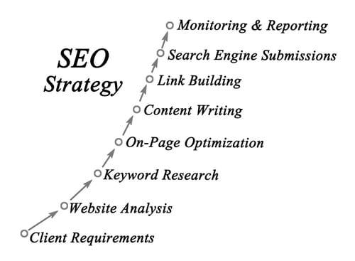 Optimisation SEO on-page